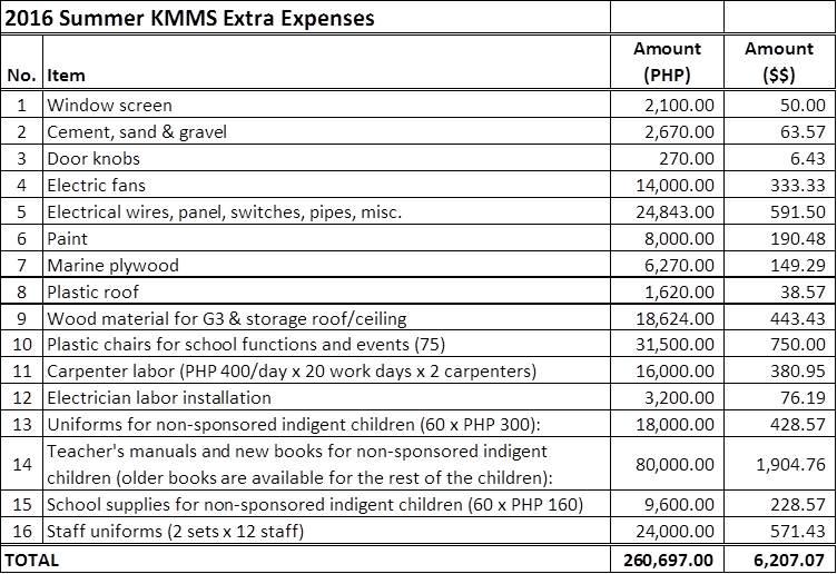 KMMS Summer Expenses JPG